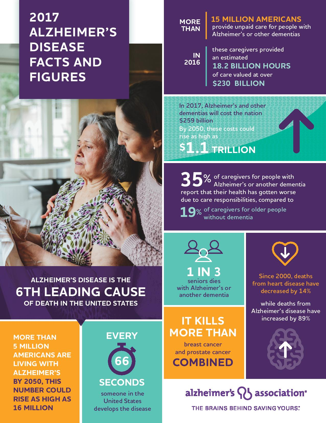 Alzheimer s Facts and Figures